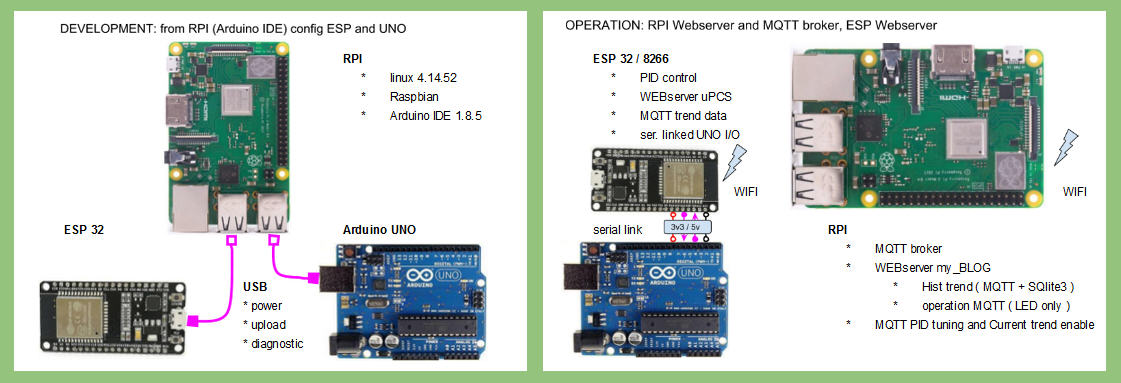 KLL engineering work blog - Articles: ESP & Arduino